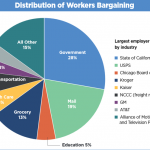 AFL-CIO Report: 2015 Represents Biggest Collective Bargaining Expansion in Modern History