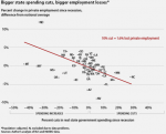 "RUH ROH for CUT-GROW: ""States that cut the most spending have lost the most jobs."""