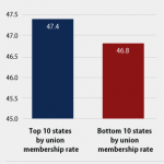 TODAY IN DUH: States With Higher Union Membership Have Stronger Middle Class