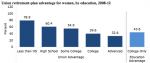 STUDY: For Women, Unionization Ensures Good Wages, Retirement Security Far More Than College
