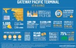 WA, Seattle Building Trades All-In on Gateway Pacific Terminal Expansion; WY to Aid in Financing