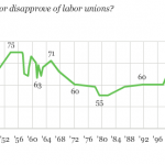Gallup Poll Finds Big Upswing in Union Support; Women, Young People Most Enthusiastic